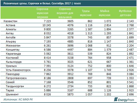 Казахстан. Швейцария   Госбюджет, налоги, цены. Легпром   kapital.kz, 6  ноября 2017   № 2389698 6dbf1ad3de5