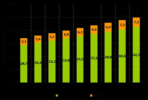 количество перерабатываемого электронного лома в россии статистика