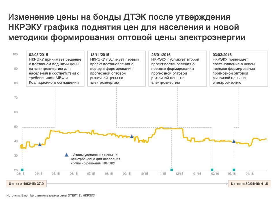 Опциональное соглашение о покупке акций индикаторы форекс прогнозирования