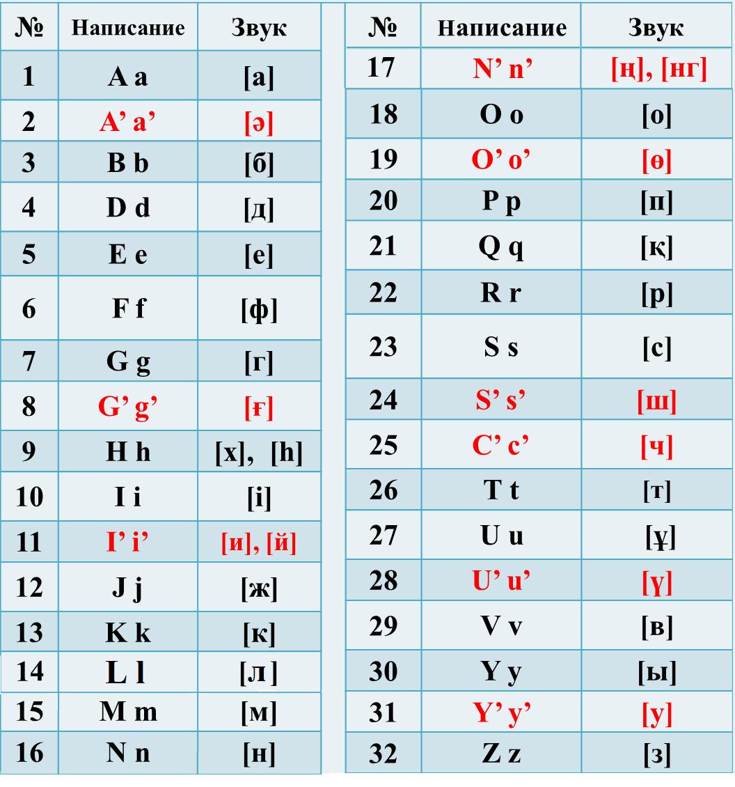 В завершение президент Казахстана поблагодарил ученых и языковедов 68138ee7516fb