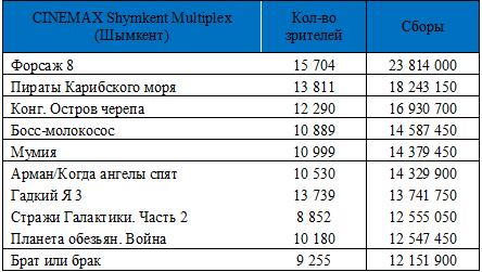 a0667ce321bf График  Посещаемость CINEMAX по годам (посетителей) с прогнозом на 2017 год