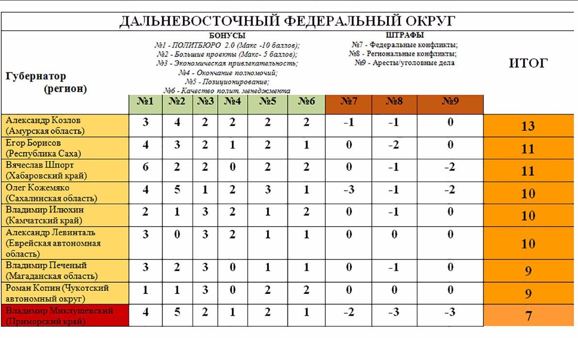 Во II квартале жизнь россиян была недостаточно дорогой для роста МРОТ 64