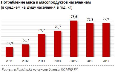 cf720004a39d Цена на самую расхожую и популярную у населения говядину (лопаточно-грудная  часть) - 1496,3 тг за кг, рост с начала года - на 3%, за год - на 10,1%.