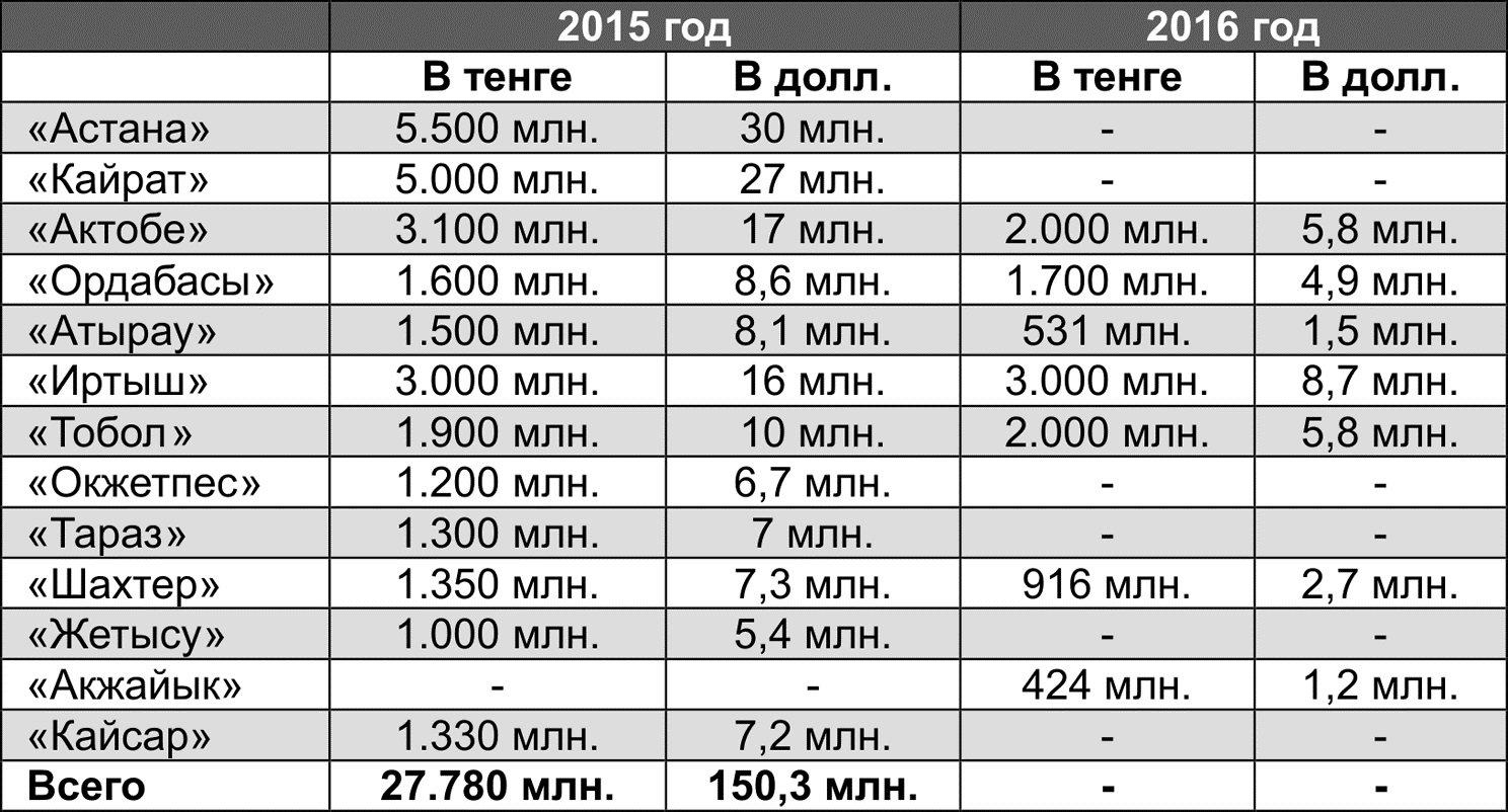 Список депутатов Верховного Совета СССР 3 созыва