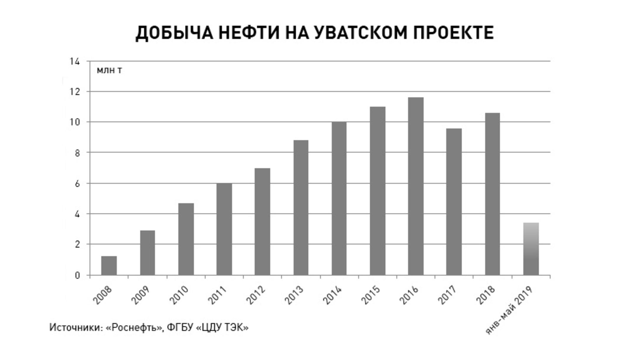 ff562dfd8bfd3 Россия. Нефть, газ, уголь