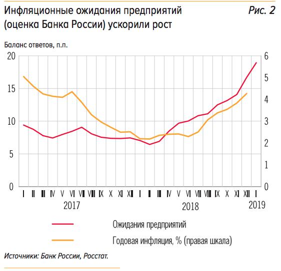 Во II квартале жизнь россиян была недостаточно дорогой для роста МРОТ 85