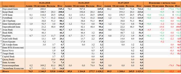 банки петропавловска казахстан кредит процентные ставкирайффайзенбанк заказать карту кредитную