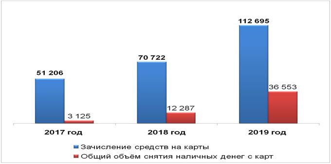 кредит в форте банке казахстана условия