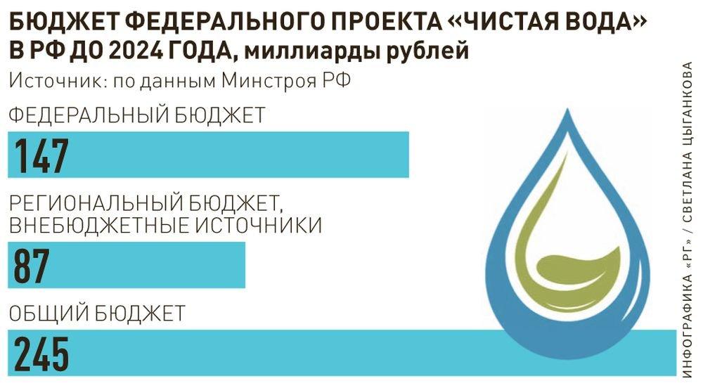 Мокрая Екатерина Волкова – Уроки Выживания (2020)