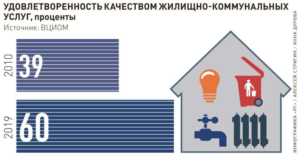 Кредит русский стандарт калькулятор